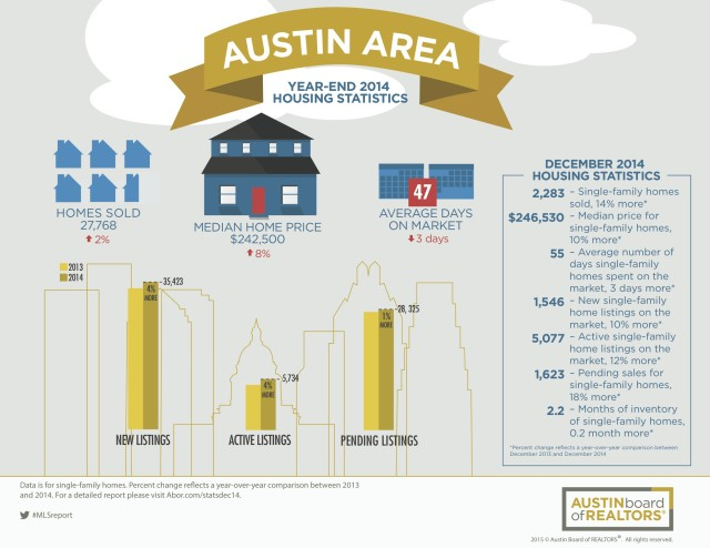 Monday Market Report: Austin Home Sale Set Record in 2014