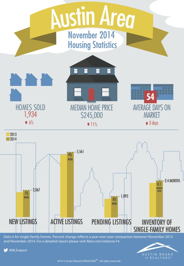 Monday Market: Austin Real Estate | November 2014