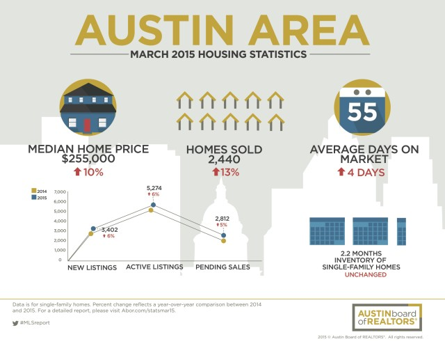 Austin Home Prices At Record High In March