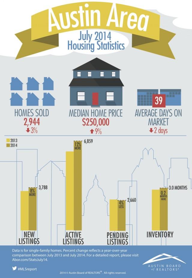 Austin-Area Home Sales Dip & Inventory Rises