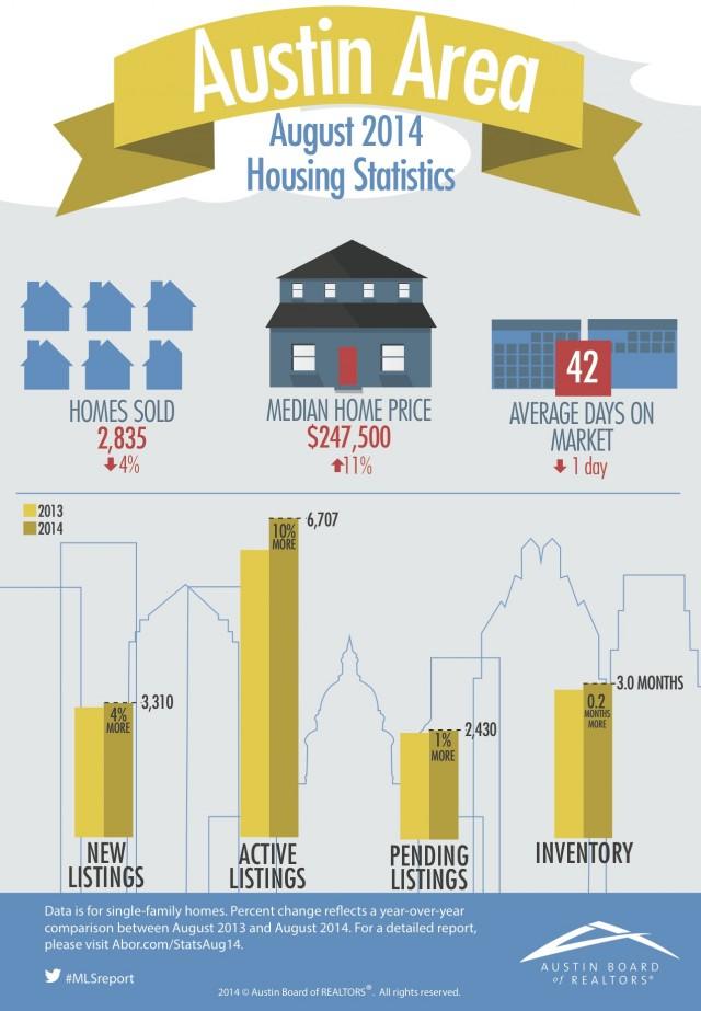 Austin Market Report: August 2014 Sales Took A Dip