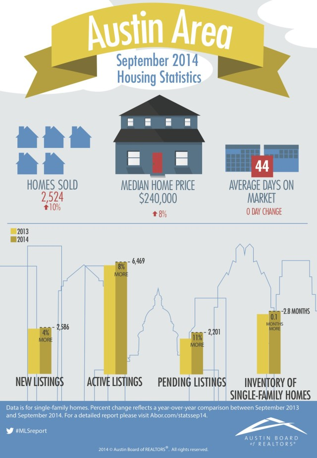 Austin Real Estate Prices Set Record